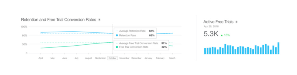 Screenshot of the iTunes Connect the sales and trends subscription retention view