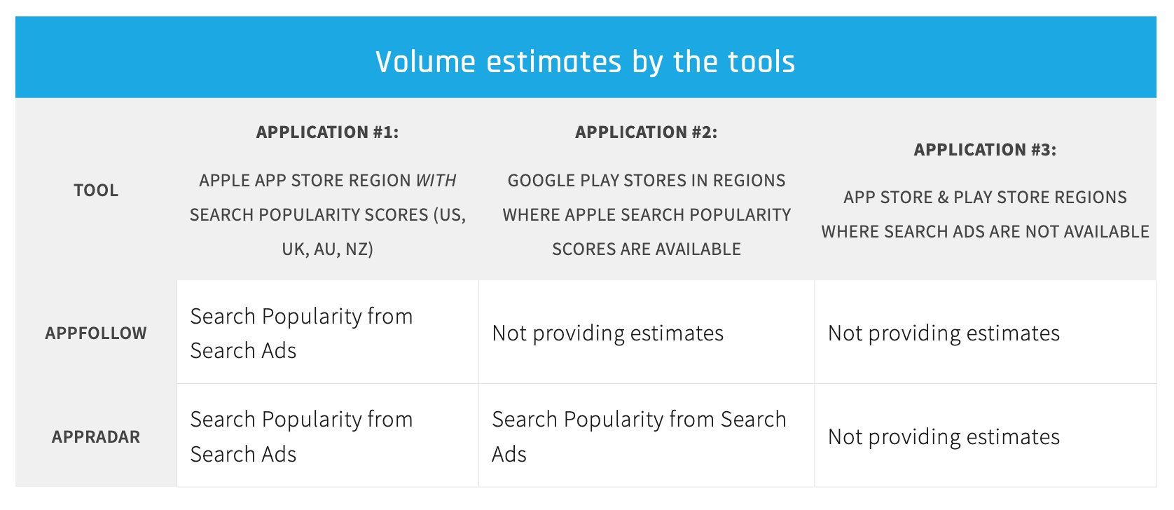 Volume estimates by the tools