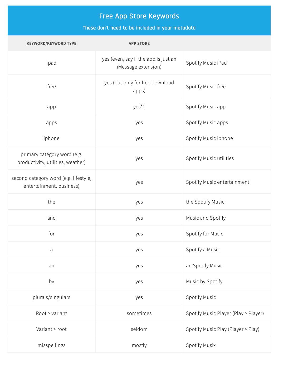 Free app store keywords