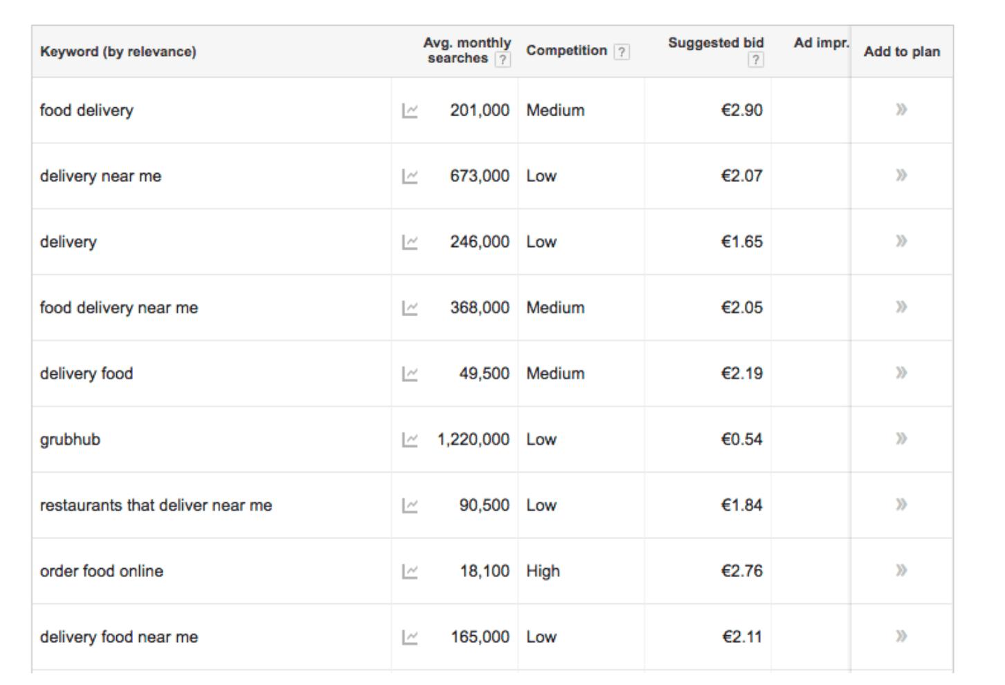 Screenshot of the Google Keyword Planner Tool