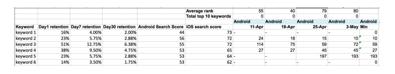 keyword table aso