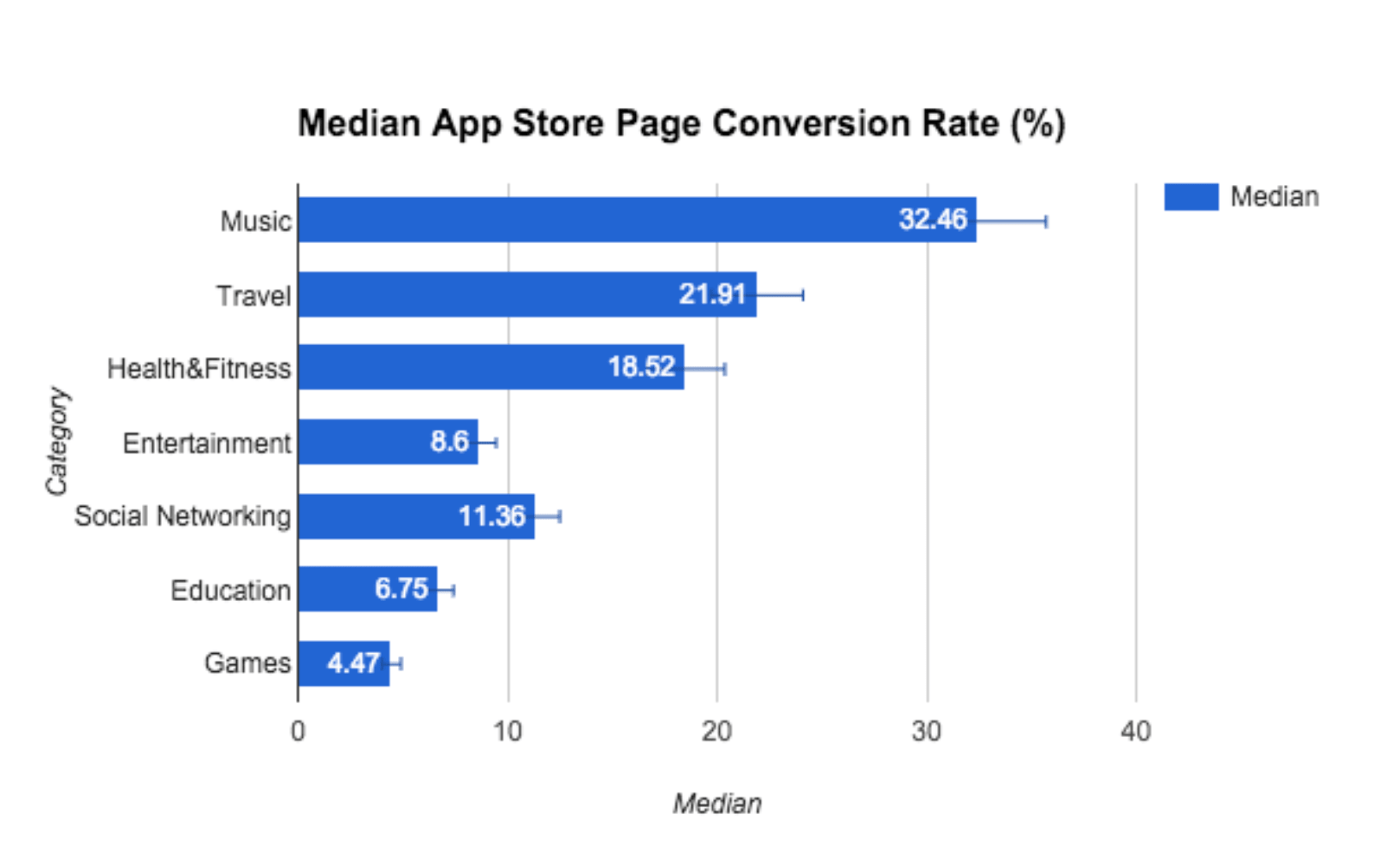 A/B test conversion rate data by top categories from a Splitmetrics study