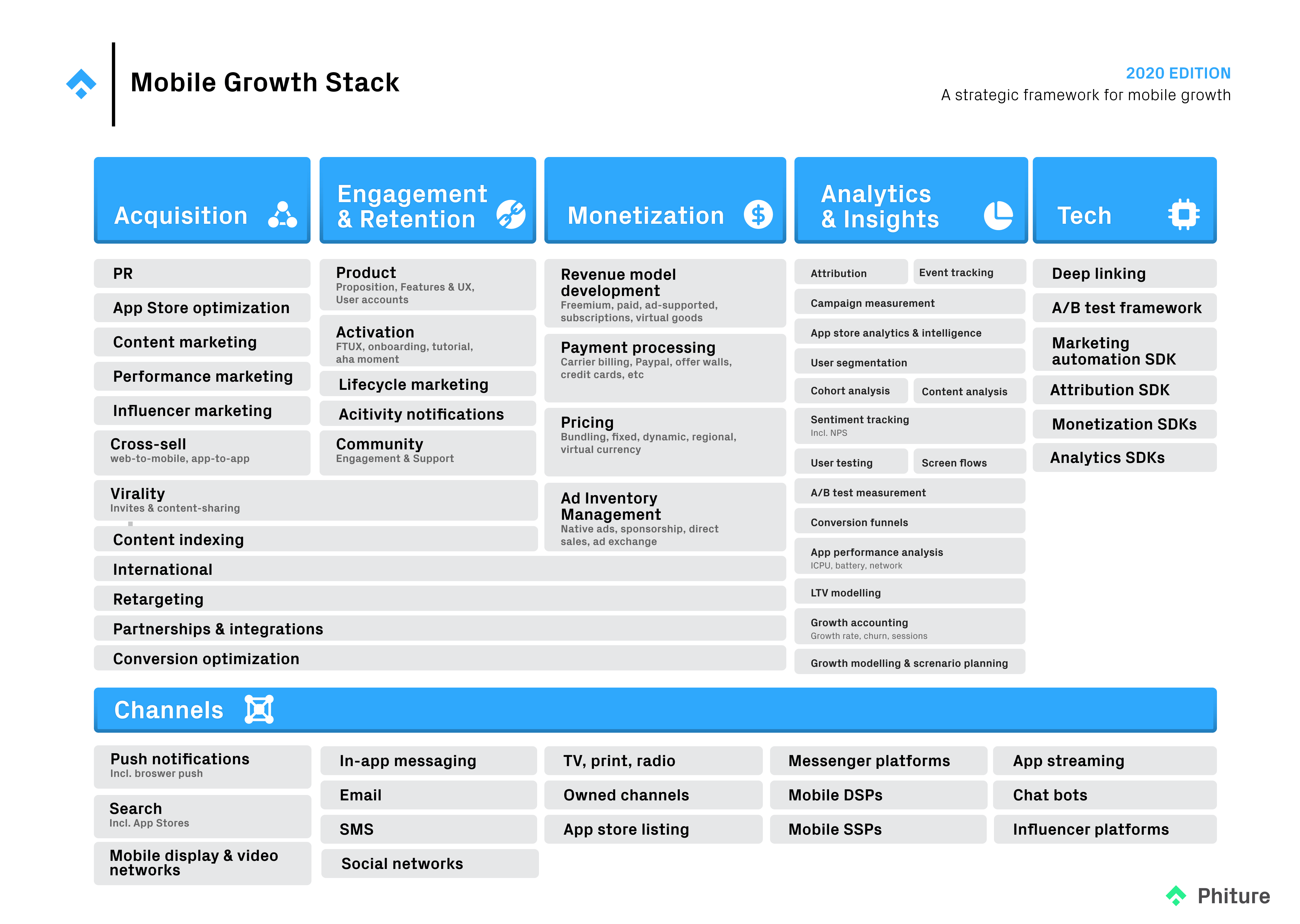 The third iteration of the Mobile Growth Stack