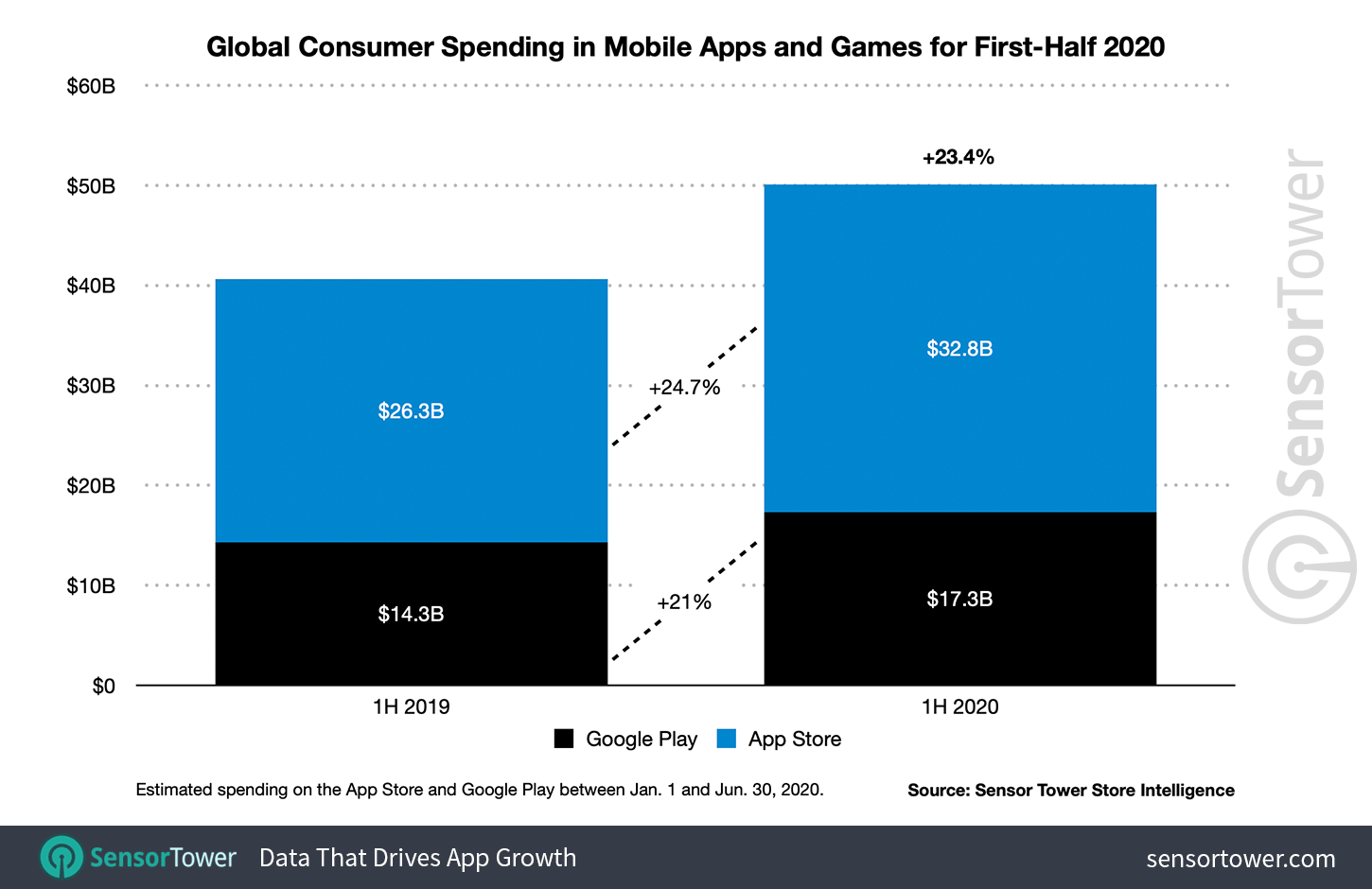 global consumer spending in mobile apps and games for first half 2020