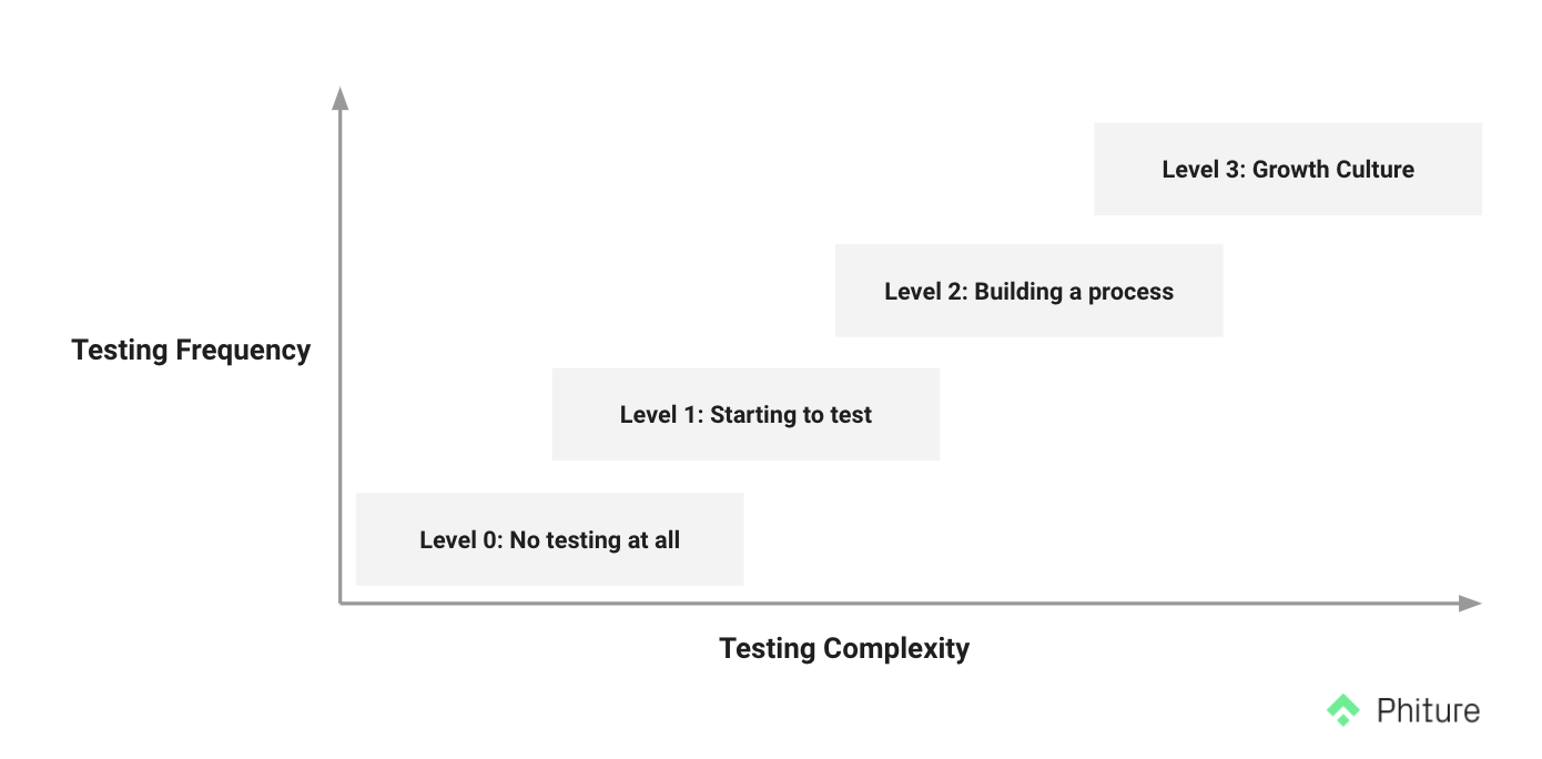 testing complexity