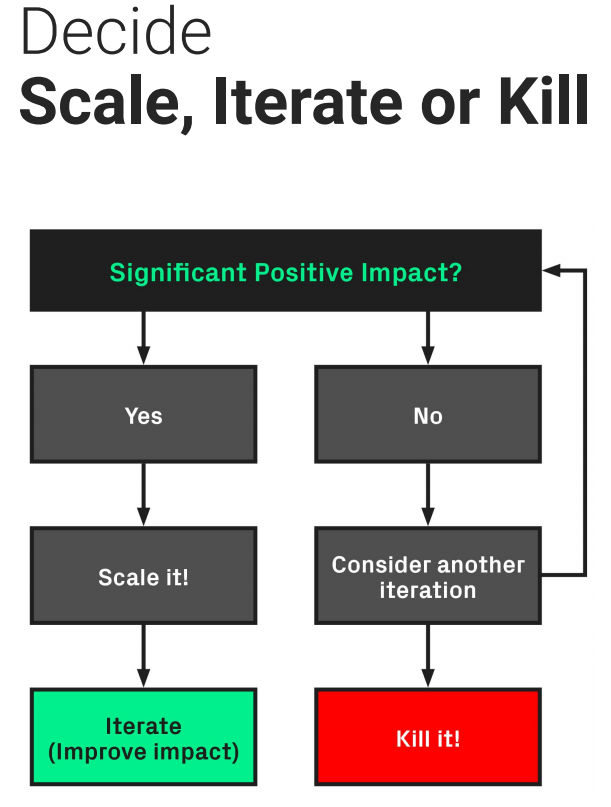 The scale, iterate, or kill flowchart for A/B testing