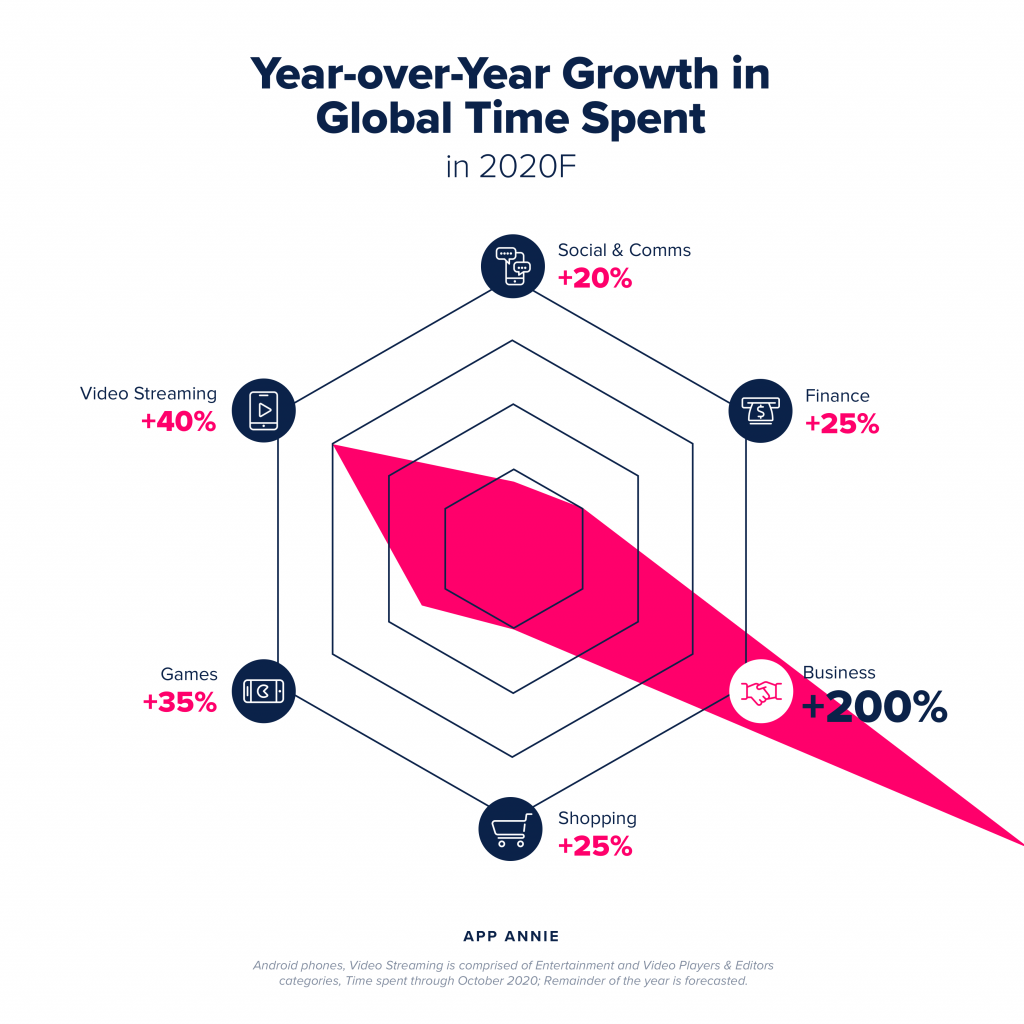 year over year growth in global time spent