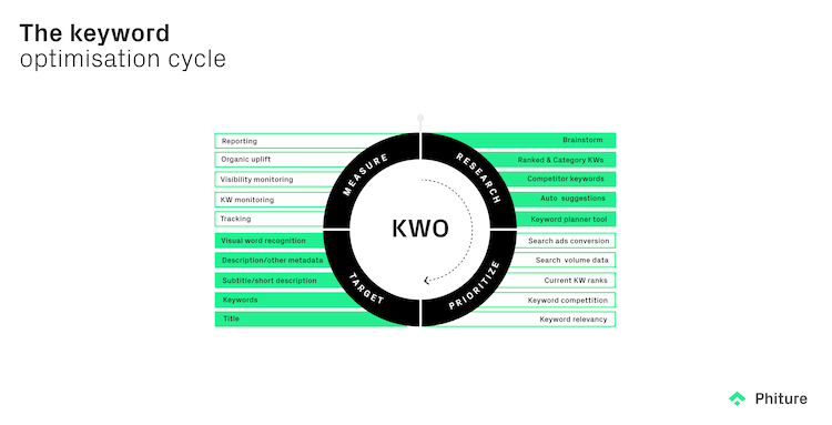 the keyword optimisation cycle