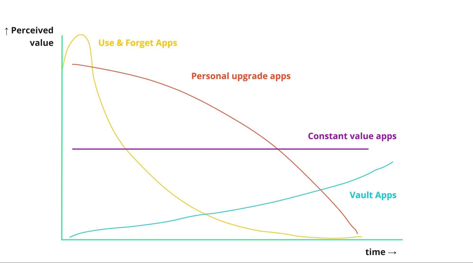 Four App Subscription Strategies