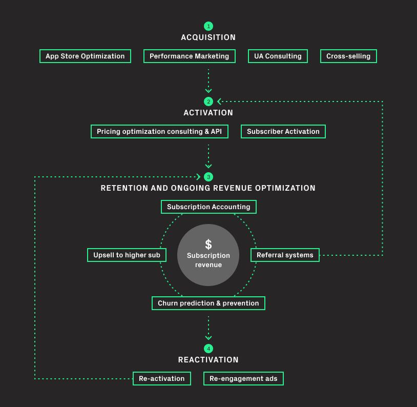 holistic subscription optimization
