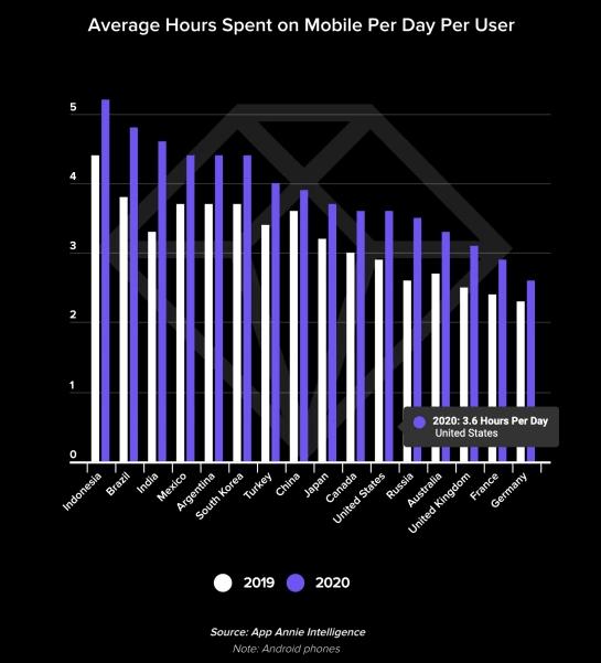 average hours spent on mobile per day per user