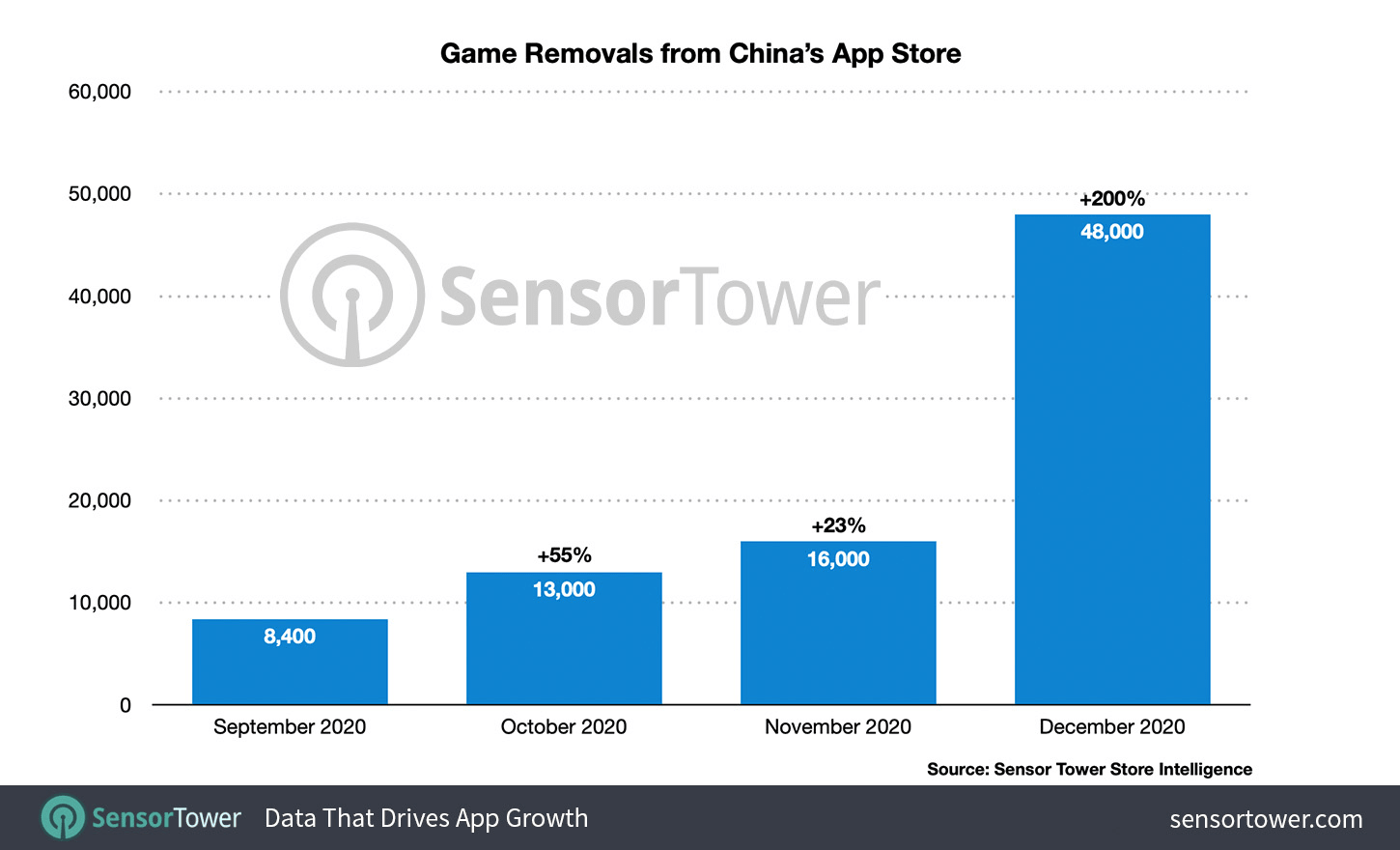 game removals from china's app store
