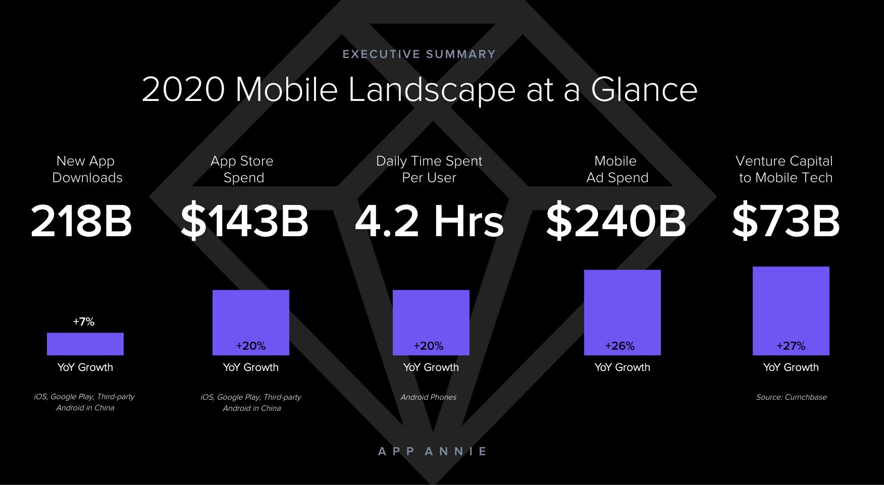 2020 mobile landscape at a glance