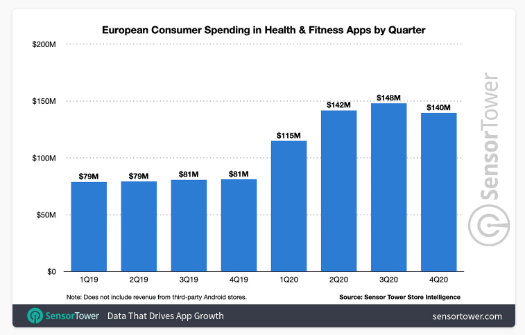 european consumer spending in health and fitness apps by quarter