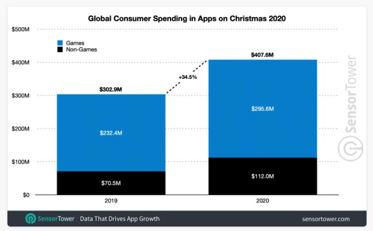 global consumer spending in apps on christmas 2020