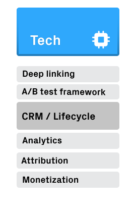 crm/lifecycle