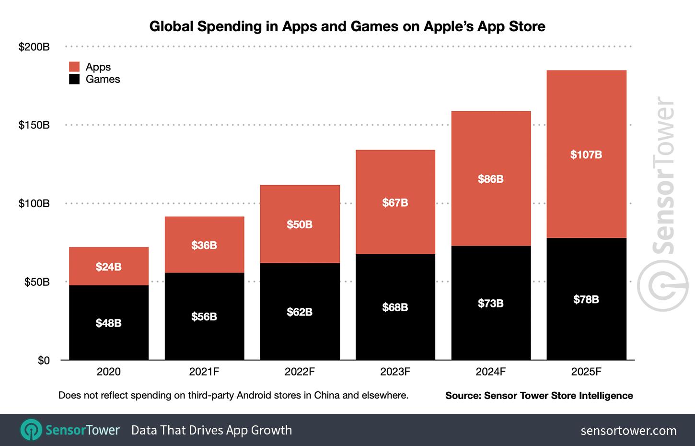 SensorTower graph for Apple App Store