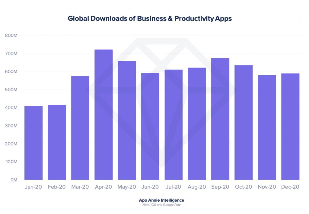 AppAnnie productivity app download graph