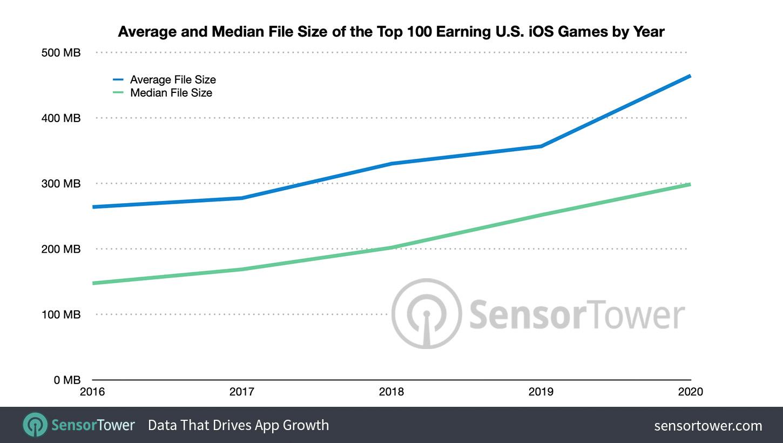 SensorTower growing file sizes graph