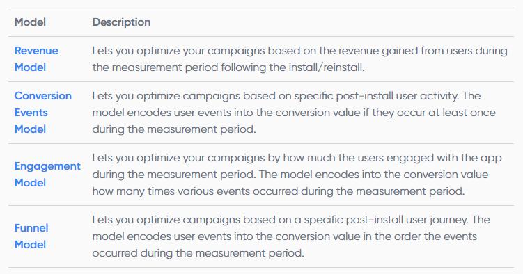 Singular four models for funnel