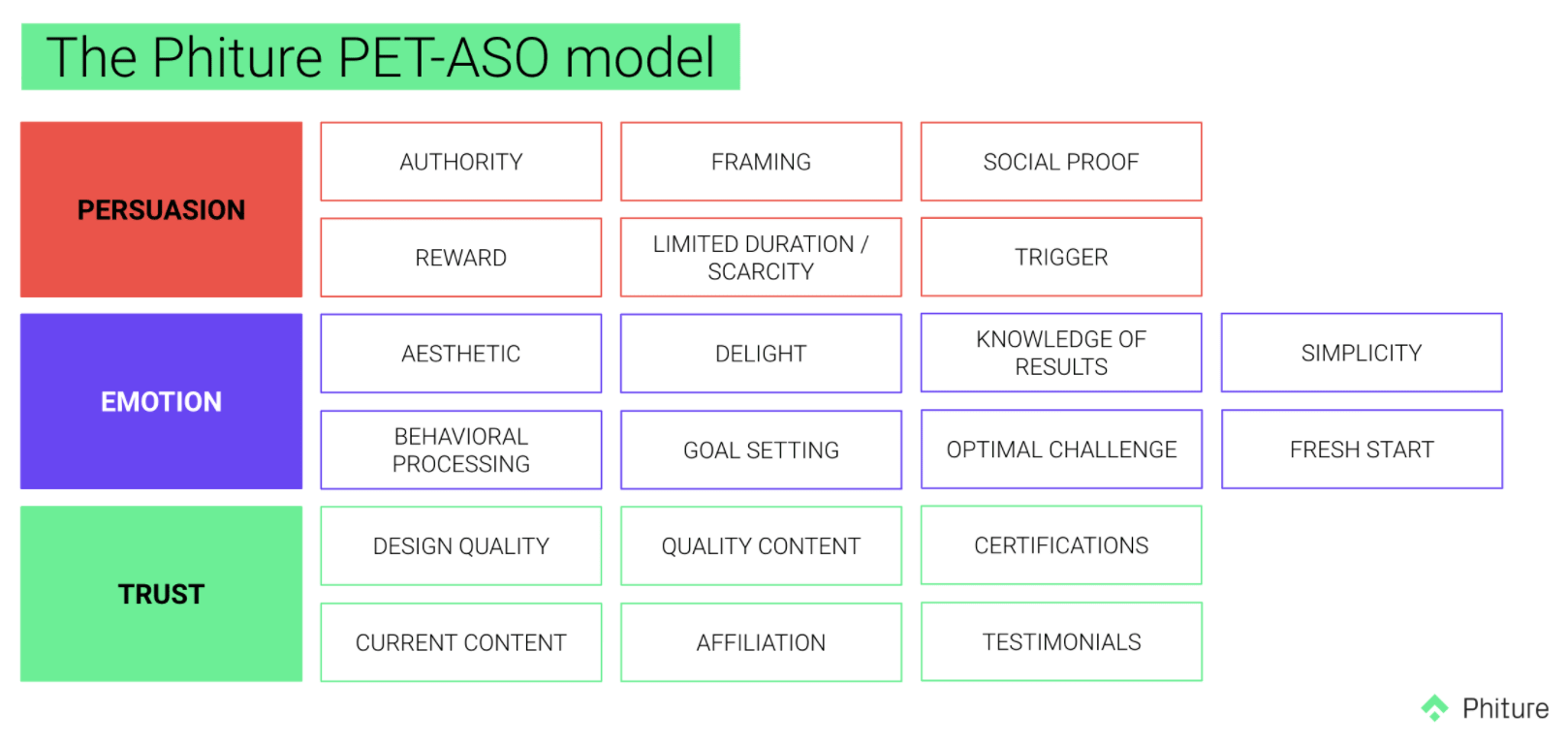 The Phiture PET-ASO Model
