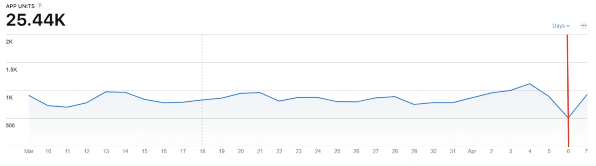 App Units drop chart