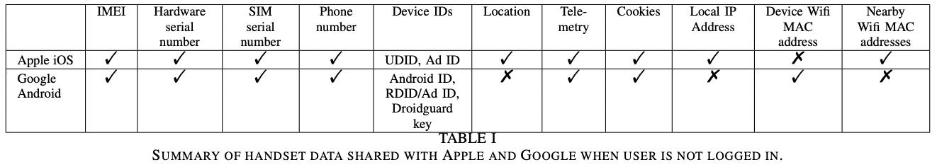 Handset Data Shared When User Not Signed In