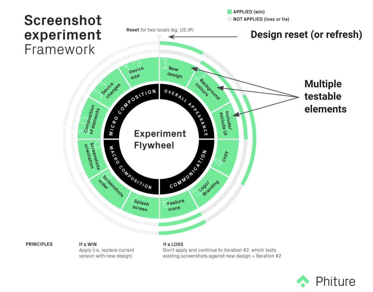 Screenshot Experiment Framework