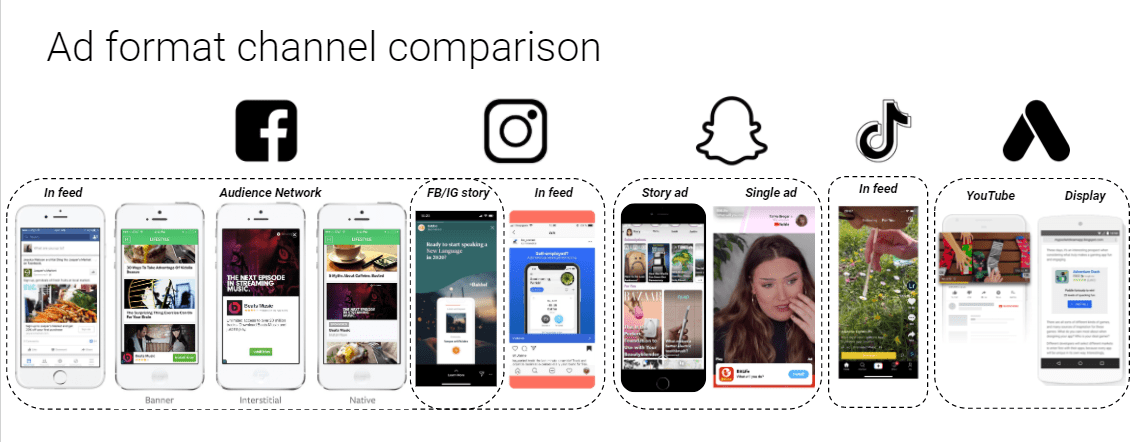 Ad format channel comparison