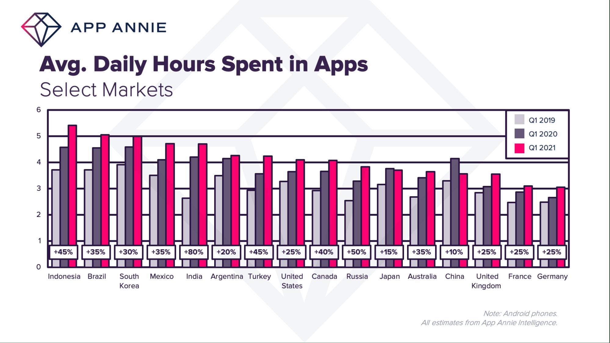 AppAnnie App Time Average