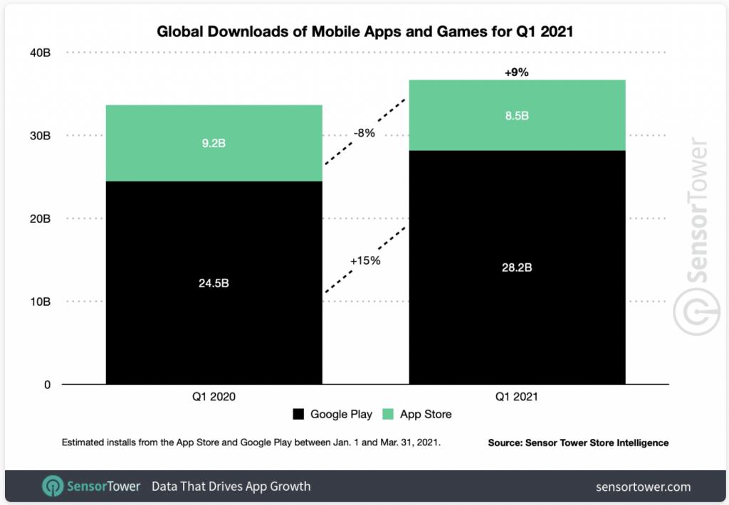 Q1 Global Downloads