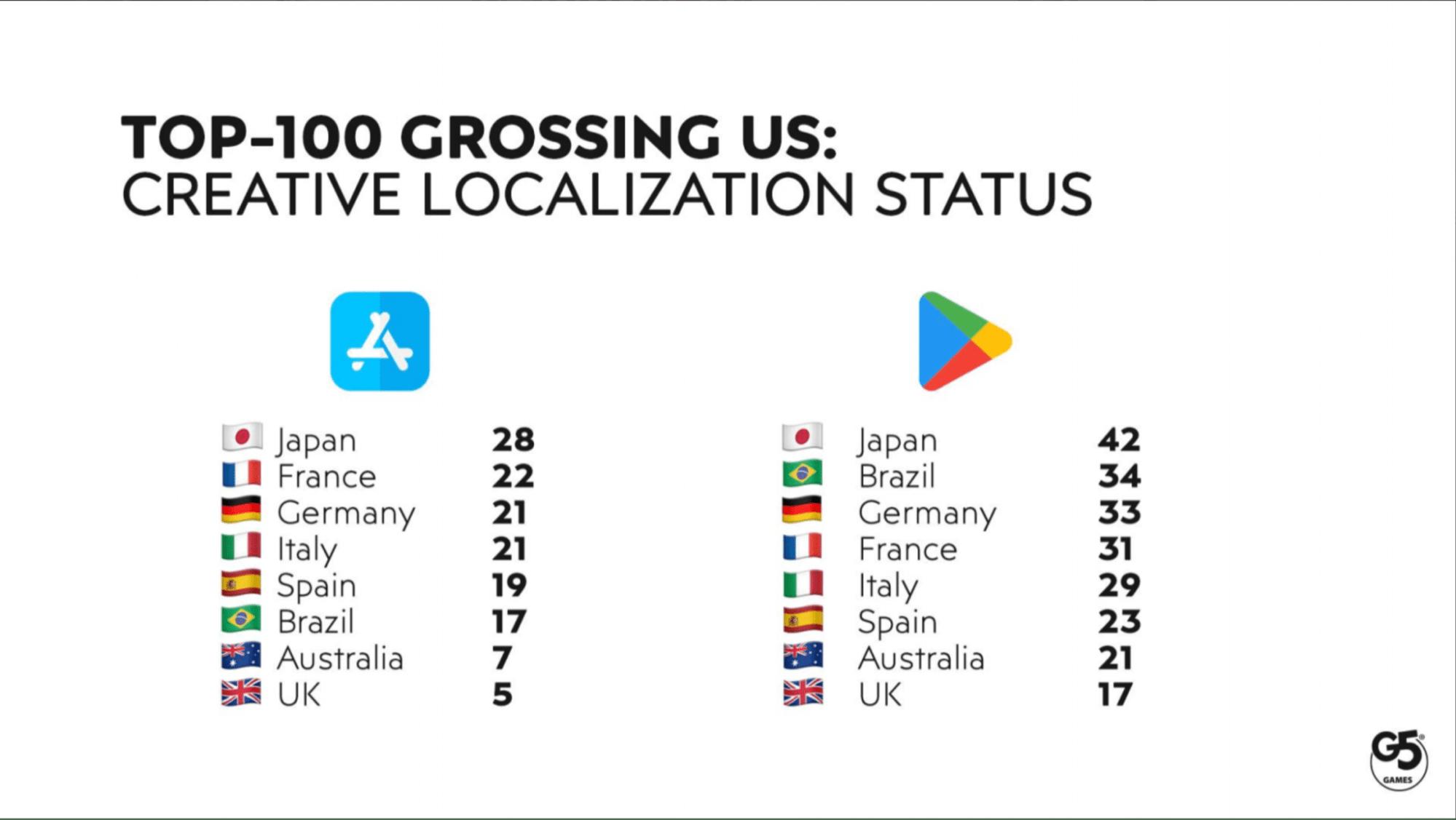 Top-100 grossing US: creative localization status