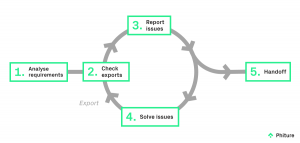 The iterative process for ASO assets