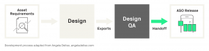 Design QA and ASO assets in the development process