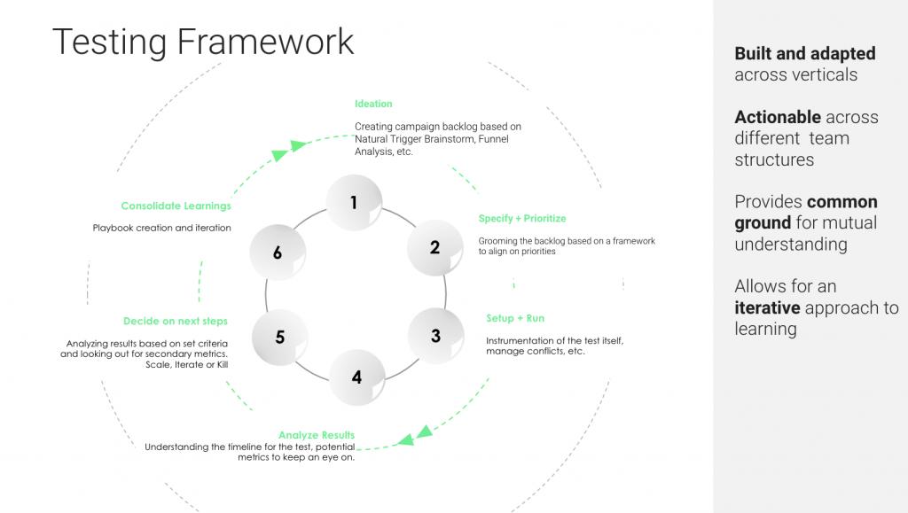 Our testing framework