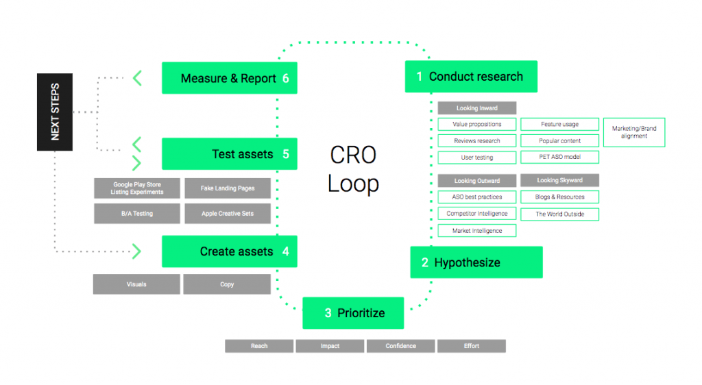 Our Conversion Rate Optimization Loop